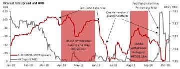 Hong Kong Chart Book Hkd Rates Are Sensitive To Rising Usd