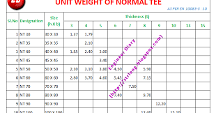 Thorough Equal Tee Weight Chart 2019
