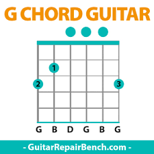 Electric Guitar Finger Chart G Chord Guitar G Major Chords Guitar Finger Position