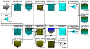 Wastewater Treatment Design Chemengineering Free Full Text Simulation For The