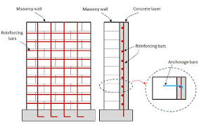 1 Strengthening Of Masonry Wall With Reinforced Conrete