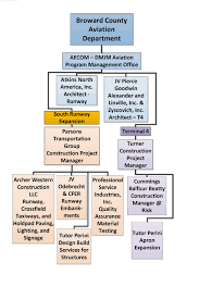 Aecom Org Chart Business