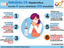 Infographic/Quote - อว. เผยความจริง 6 ประการหลังฉีดวัคซีนโควิด-19 แล้วกว่า  200 ล้านโดสทั่วโลก
