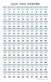 昭和 39 年 年齢 2020