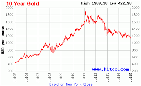 Kitco 5 Year Gold Chart Gold May Bounce Back After Touching A New Low Mark Around