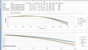 308 Win Ballistics Chart Inspirational 308 Ballistics Chart 100 Yard Zero Bayanarkadas