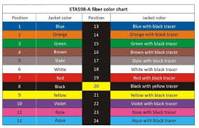 Cable Color Code Chart 432 Fiber Color Code Chart Best Picture Of Chart Anyimage Org