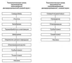 Курсовая работа Особенности разведения сои в условиях Приморского  Приложение 4