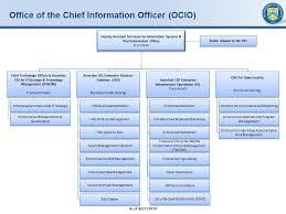 Ocio Org Chart Cio Organizational Structure Related Keywords Suggestions
