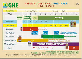 Ghe Grow Chart Complete Nutrient Schedules Page 3 Nutrients And