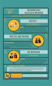 Interview Tips Learning Resources Center