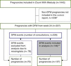 Flow Chart Of Data Selection Dfm Decreased Fetal Movement