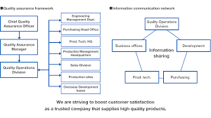 Quality Assurance System Chart Quality Csr Toyodenso