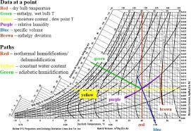 Si Unit Psychrometric Chart Pdf 28 Prototypic Ihve Psychrometric Chart