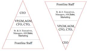 Ice Staff Chart Organizational Chart Of Ice Cream Parlor Bedowntowndaytona Com