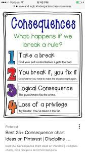 Rules And Consequences Chart Classroom Management