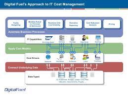 Digital Fuel It Financial Management Dft Cio Fair April14_rev3