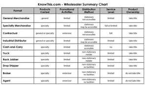 Wholesaler Summary Chart Knowthis Com