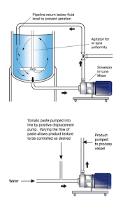 Tomato Sauce Production Flow Chart Tomato Ketchup Process Flow Chart Diagram