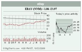 Stocks In The Spotlight Ebay Jcg Amgn Nyt