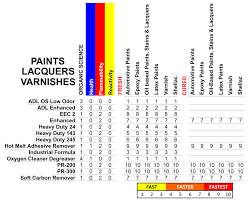 Adhesive Compatibility Chart Paints Lacquers Varnishes Orange Sol