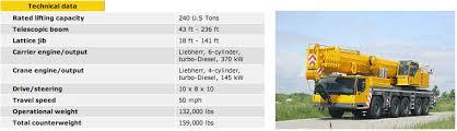 Ltm 1200 1 Load Chart Ltm 1200 5 1