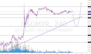 Myr To Usd Chart Page 3 Ideas And Forecasts On U S Dollar Malaysian