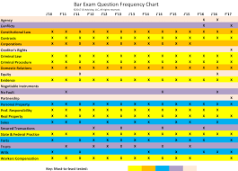 Instrument Frequency Chart Michigan Bar Exam Essay Frequency Chart Jd Advising