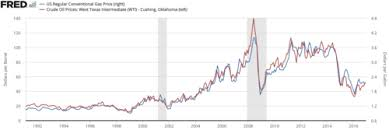 Kerosene Price Chart Gasoline And Diesel Usage And Pricing Wikipedia