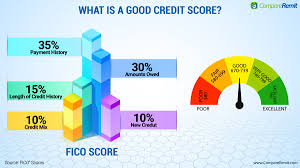 Maybe you would like to learn more about one of these? Which Credit Cards Can Improve Credit Score For New Immigrants