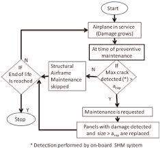 Flowchart Of Sched Shm Maintenance Process Download