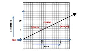 understanding linear equations and their graphs through real life examples cbse