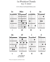Key Of A Guitar Chords Auto Electrical Wiring Diagram