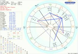 Natal Chart Interceptions A Loner But The Chart Shows Otherwise Astrologers