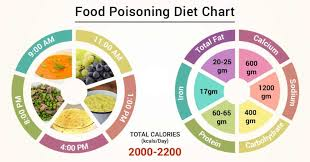 Diet Chart For Food Poisoning Patient Food Poisoning Diet