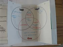 solid  liquid   amp  gas   triple venn diagram activity   middle    solid liquid gas triple venn diagram phases of matter venn diagram