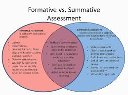 Formative Vs Summative Assessment Venn Diagram Pin By Mary Smile On Class Formative Assessment Assessment