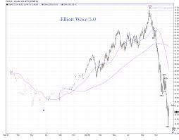 Crude Oil Daily Chart Update Elliott Wave 5 0