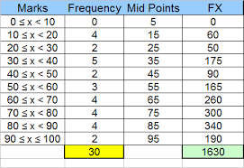 Grouped Frequency Chart Basic Statistics