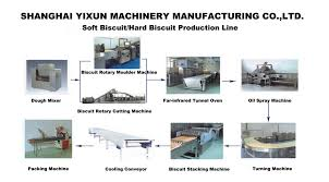 China Biscuit Production Line Supplier Manufacturer For Sale