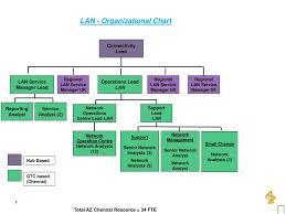 Ppt Lan Organizational Chart Powerpoint Presentation