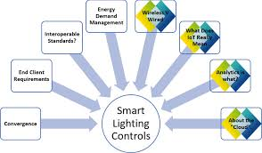 so end clients choose your next smart iot cloud based lighting control solution very wisely before you end up wondering what happened to those golden