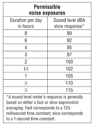 Osha Hearing Protection Chart Osha Sound Exposure Chart Www Bedowntowndaytona Com