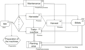 Sugar Production Flow Chart Flow Chart Of Sugar Production From Sugarcane Diagram