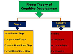 Piaget S Stages Of Cognitive Development Chart Pdf Jean Piagets Theory And Stages Of Cognitive Development