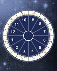 Astrology Houses Calculator Astrological Houses Meanings