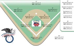 Up To Date Depth Charts Thoughts About Baseball And Batman All Star Game 2014
