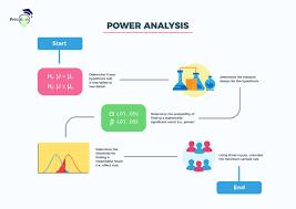 Statistical Power Formula Power Analysis Precision Consulting Llc