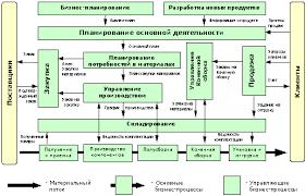 Стандарты и методологии моделирования бизнес процессов Управление  Стандарты и методологии моделирования бизнес процессов Управление основной деятельности риэлторской фирмы
