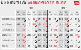 Taylormade Custom Shaft Chart Review Taylormade Psi Irons Golfwrx